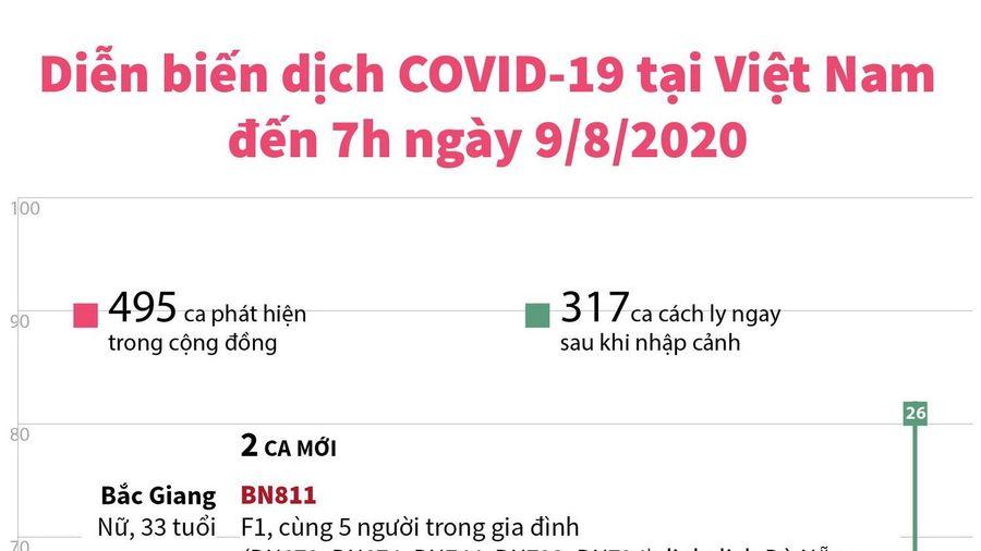 Diễn biến dịch COVID-19 tại Việt Nam đến 7 giờ ngày 9/8