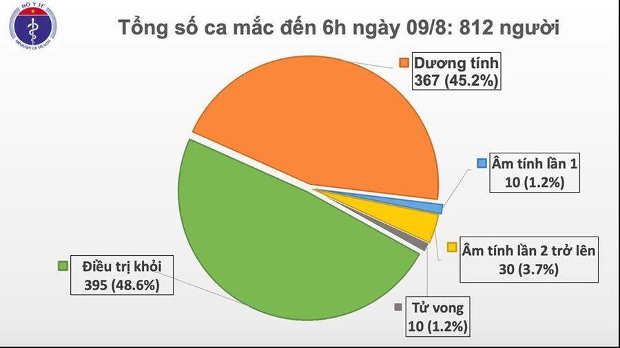 Sáng 9/8, Việt Nam có thêm 2 ca mắc mới COVID-19, trong đó 1 ca tại Hà Nội