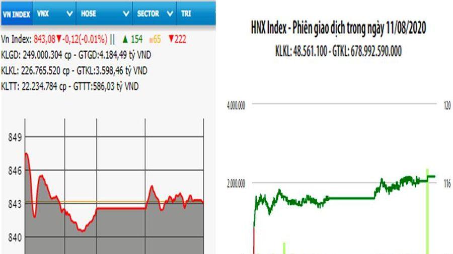 Nhóm ngân hàng khởi sắc, VN-Index giảm nhẹ