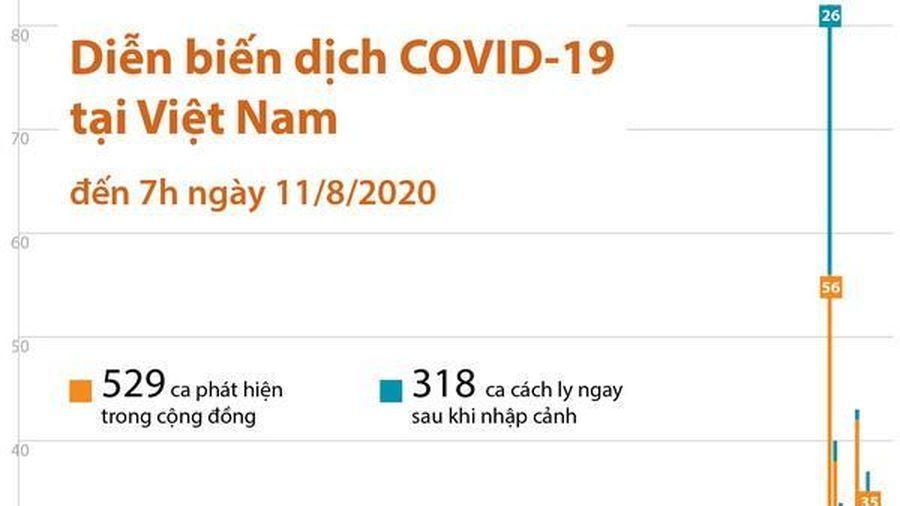 Diễn biến dịch COVID-19 tại Việt Nam đến sáng 11/8