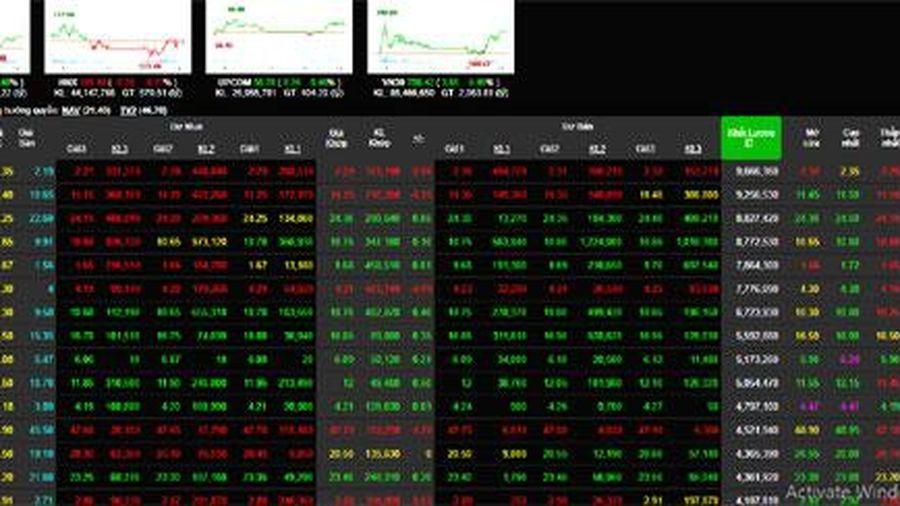 Giao dịch chứng khoán 12/8: VN-Index phục hồi nhờ nhóm cổ phiếu ngân hàng