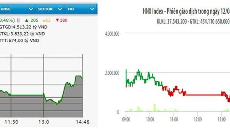 VN-Index lấy lại mốc 845 điểm