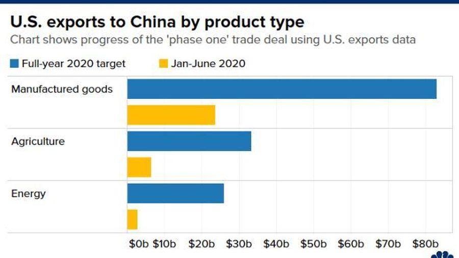 Nhìn lại thỏa thuận thương mại giai đoạn 1 Mỹ-Trung: Bắc Kinh tuân thủ nhưng 'còn lâu mới đủ'