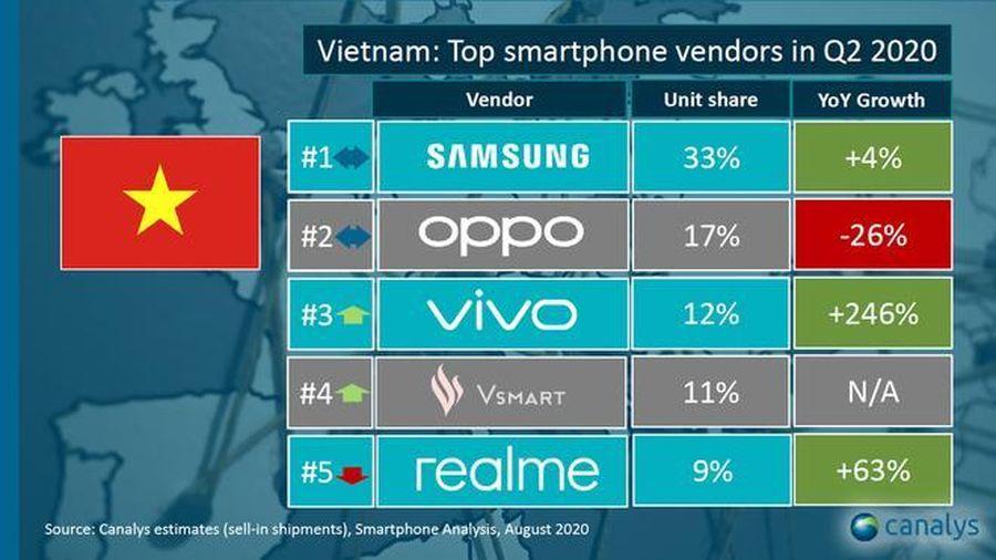 Apple thất thế tại Việt Nam