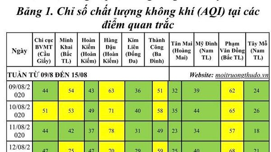 Chất lượng không khí Hà Nội trong tuần ổn định