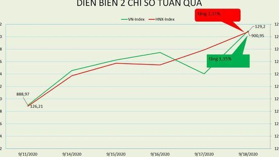 Khối ngoại bán ròng 1.200 tỷ đồng trong tuần cơ cấu ETF, VN-Index lầm lũi lên 900 điểm