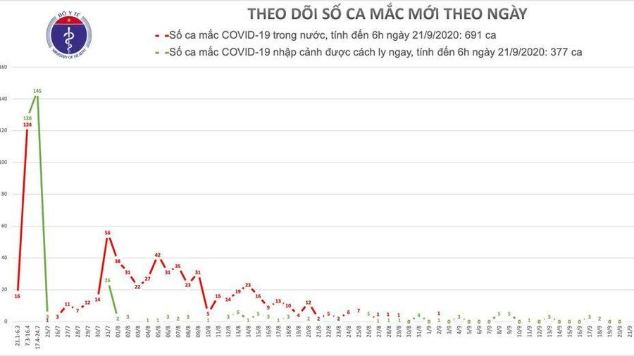 Sáng 21/9, Việt Nam vẫn giữ nguyên 1.068 ca mắc COVID-19