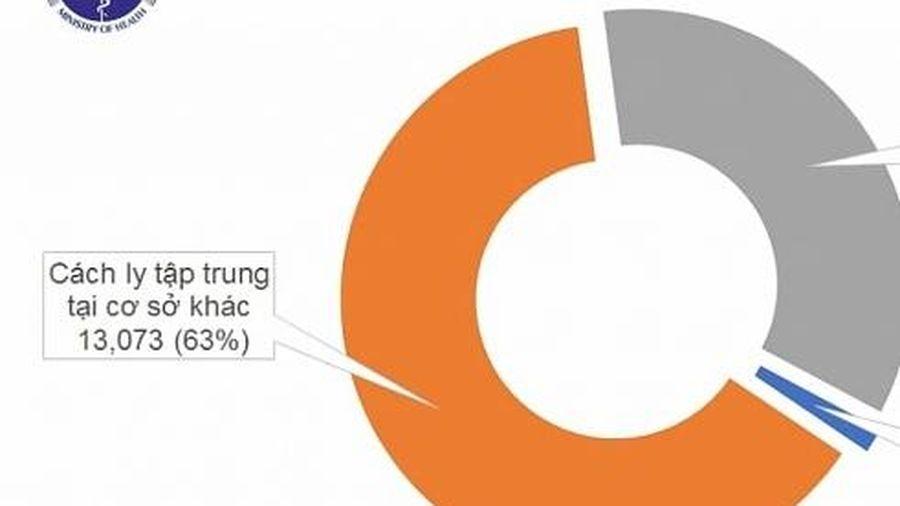 Tròn 22 ngày Việt Nam không ghi nhận ca nhiễm mới Covid-19 trong cộng đồng