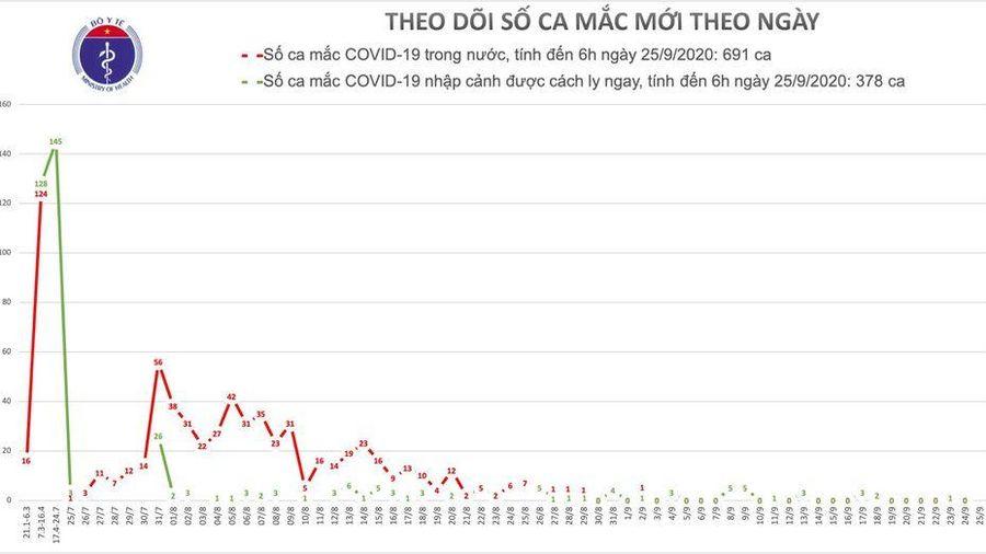Đến sáng 25/9, 30 ca COVID-19 có kết quả âm tính với virus SARS-CoV-2