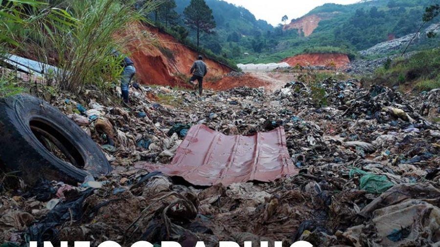 Chi 48 tỷ để đóng cửa bãi rác Cam Ly