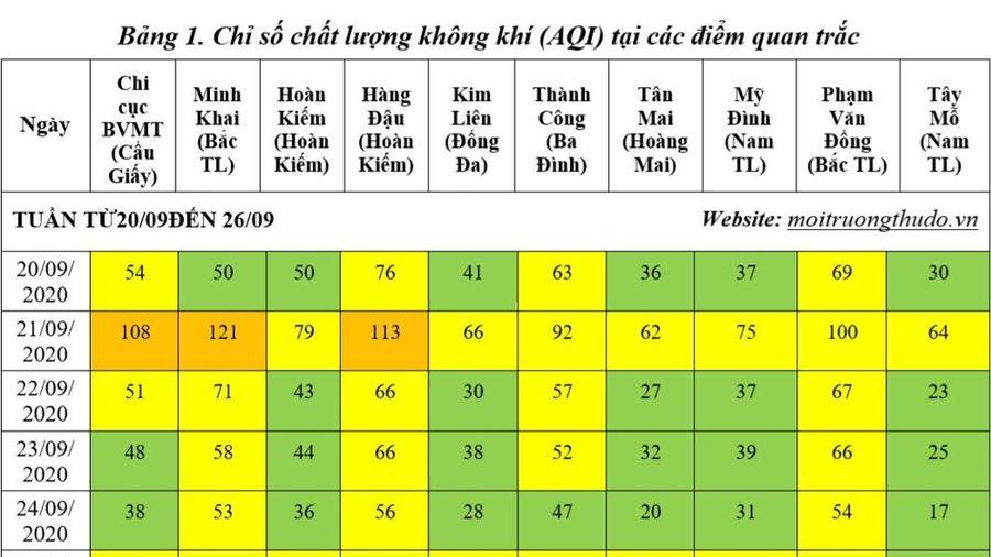 Tuần cuối tháng 9, chất lượng không khí Hà Nội tốt chiếm ưu thế