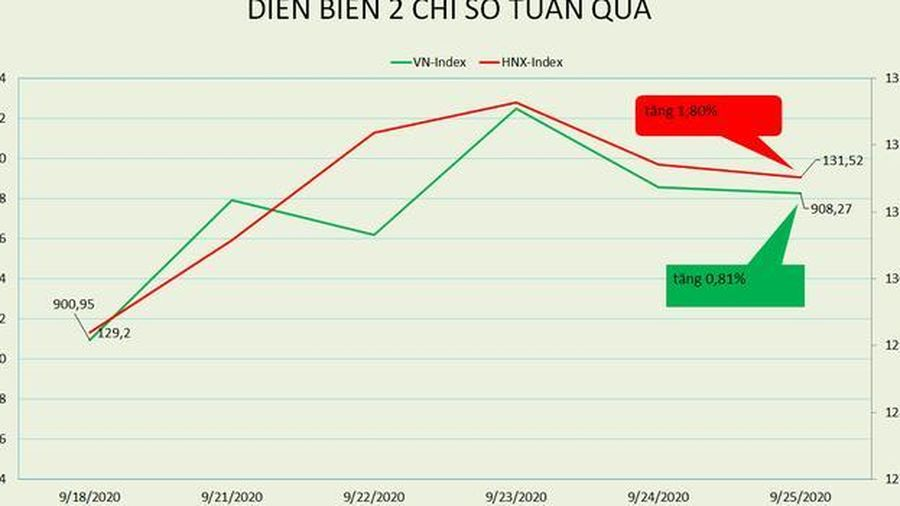VN-Index liên tục đi ngang quanh 910 điểm, mức P/E gần 15 lần