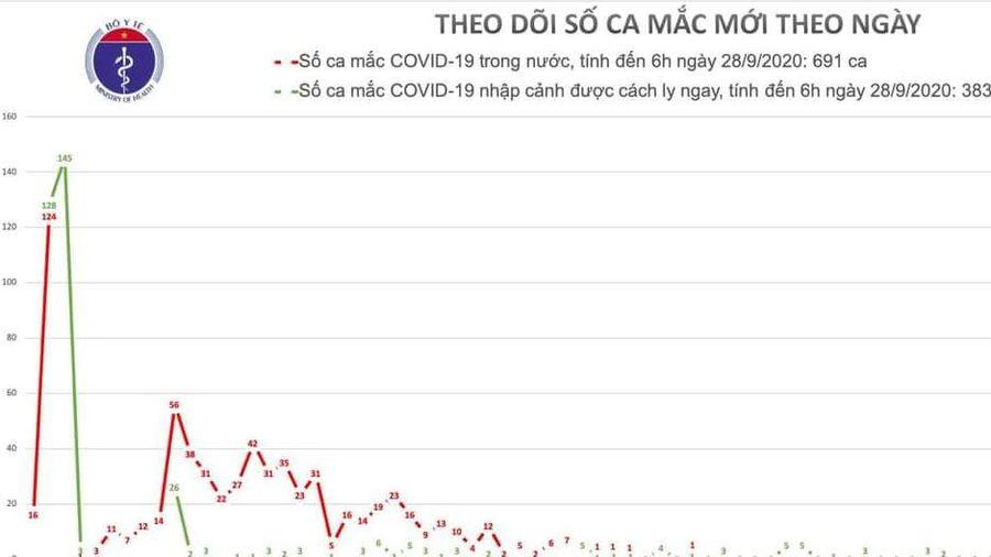 Sáng 28/9, Việt Nam không có ca mắc mới COVID-19