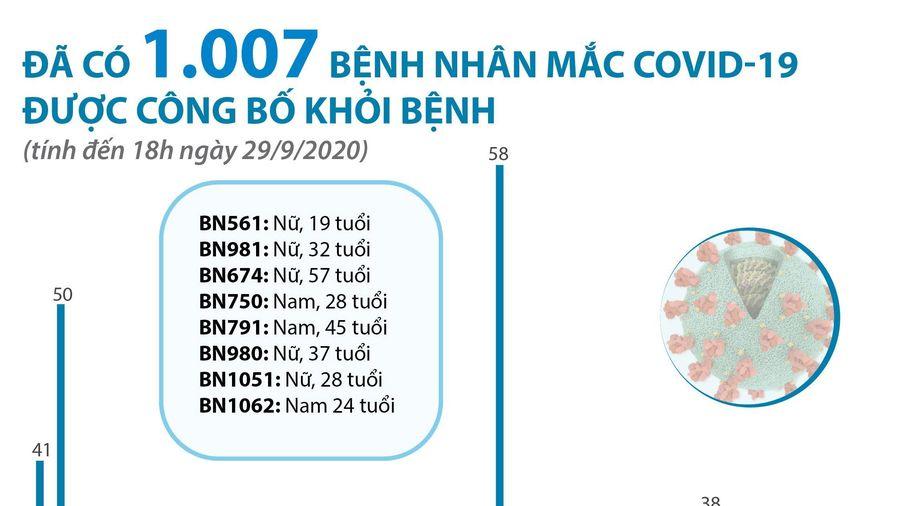 1.007 bệnh nhân COVID-19 được điều trị khỏi bệnh