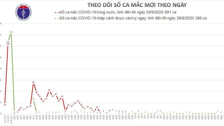 Sáng 29/9, Việt Nam không có ca mắc mới COVID-19 trong 12 giờ qua