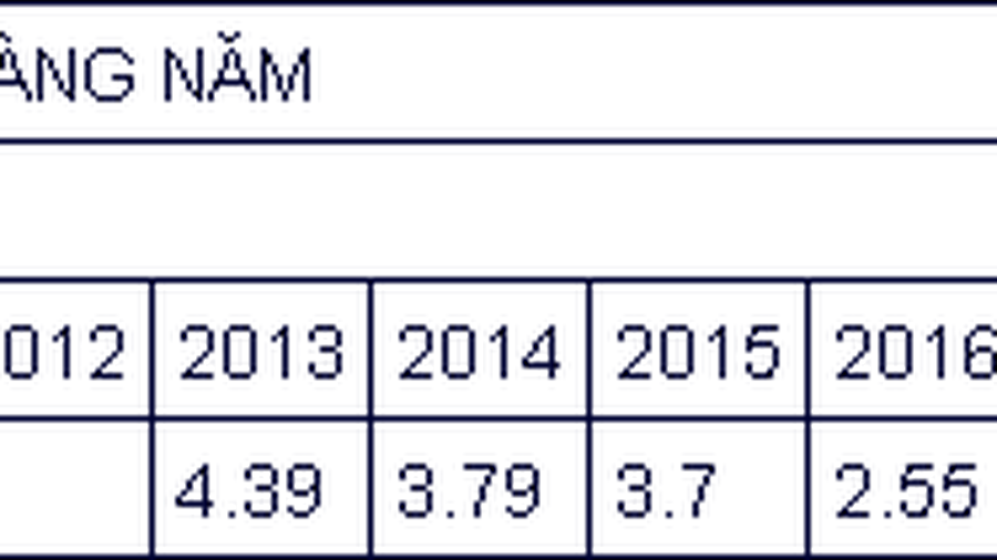 Nợ xấu nội bảng các tổ chức tín dụng còn 1,96%
