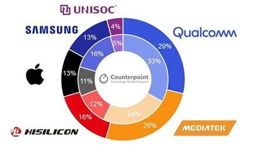 Qualcomm dẫn đầu toàn cầu về bộ xử lý ứng dụng cho smartphone Q2/2020