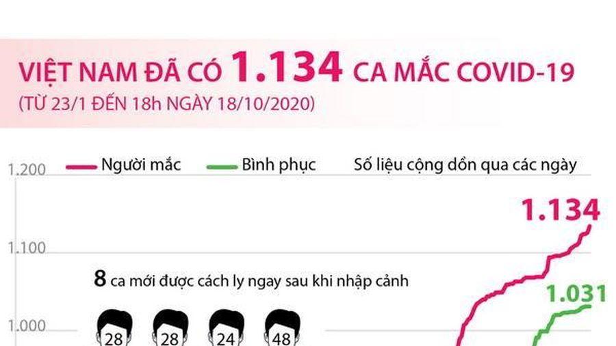 Việt Nam đã ghi nhận 1.134 ca mắc COVID-19
