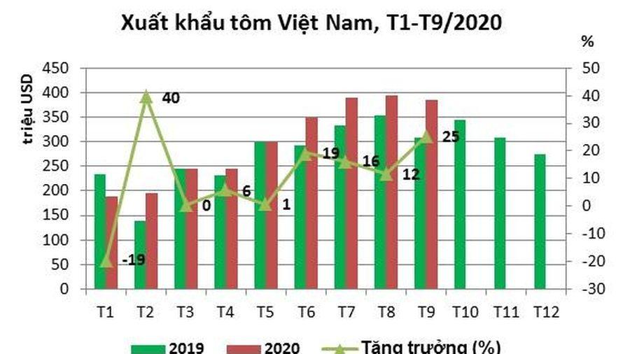 Xuất khẩu tôm tăng mạnh