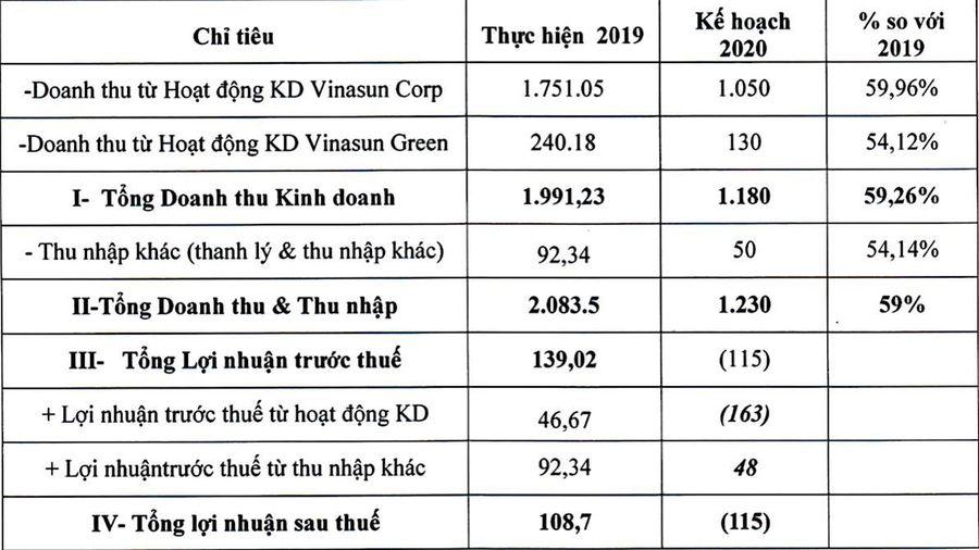 9 tháng, hơn 1.300 nhân viên Vinasun nghỉ việc