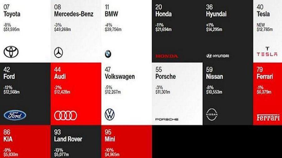 Toyota được vinh danh là thương hiệu giá trị nhất năm 2020