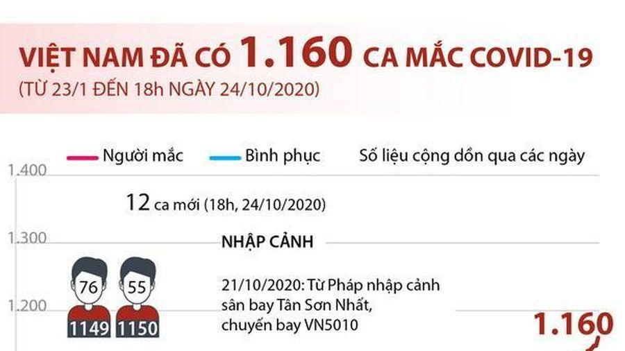 Số ca mắc COVID-19 tại Việt Nam tính đến 18h ngày 24/10