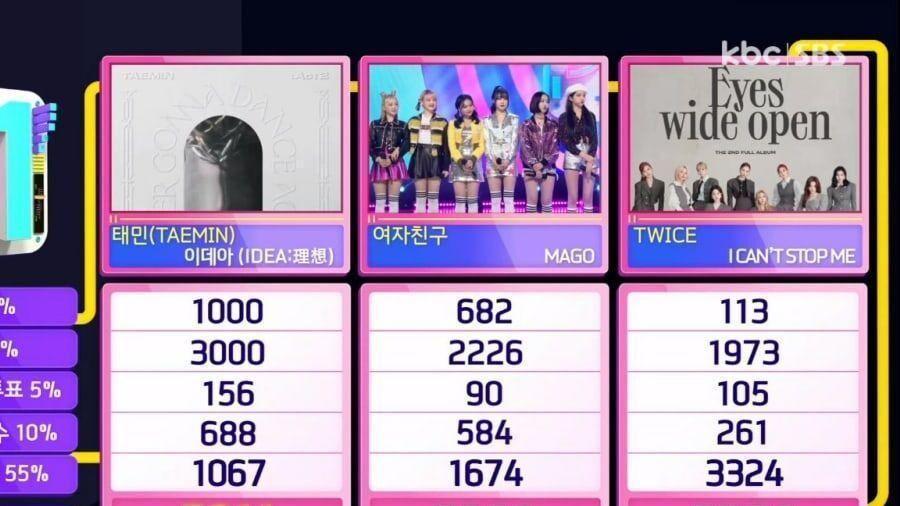 Vượt Twice, Taemin (SHINee) giành cúp đầu tiên với 'IDEA'