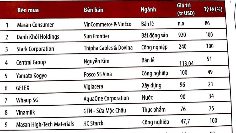 Thứ trưởng Trần Quốc Phương: Nhiều chính sách quan trọng đang mở ra cơ hội mới cho hoạt động M&A tại Việt Nam