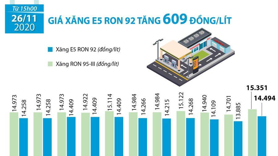 Giá xăng E5 RON 92 tăng 609 đồng/lít