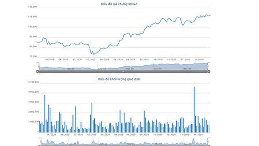 Các quỹ ngoại đã 'trao tay' hơn 7 triệu cổ phiếu MWG