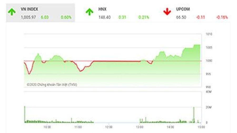 VN-Index tiếp tục vận động quanh ngưỡng 1.000