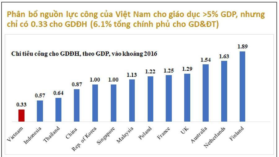 Đại diện Ngân hàng Thế giới: 'Quản trị đại học ở Việt Nam còn manh mún, rời rạc'
