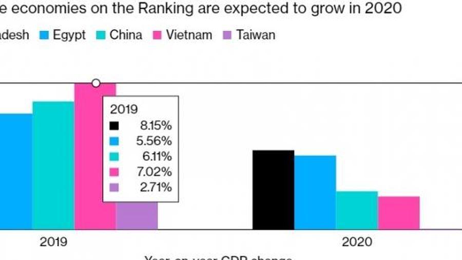 Chống dịch COVID-19 và phát triển kinh tế: Việt Nam được quốc tế đánh giá cao