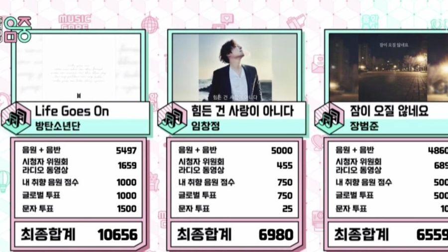 Không quảng bá, BTS vẫn dễ dành giành cúp với 'Life Goes On'