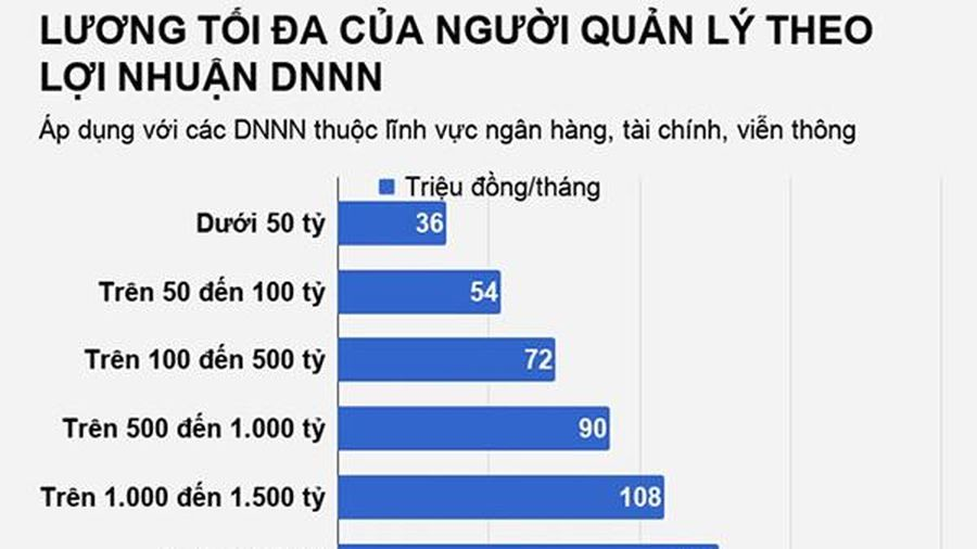 Lương lãnh đạo DNNN hơn 151 triệu đồng, chỉ bằng nửa mức thị trường