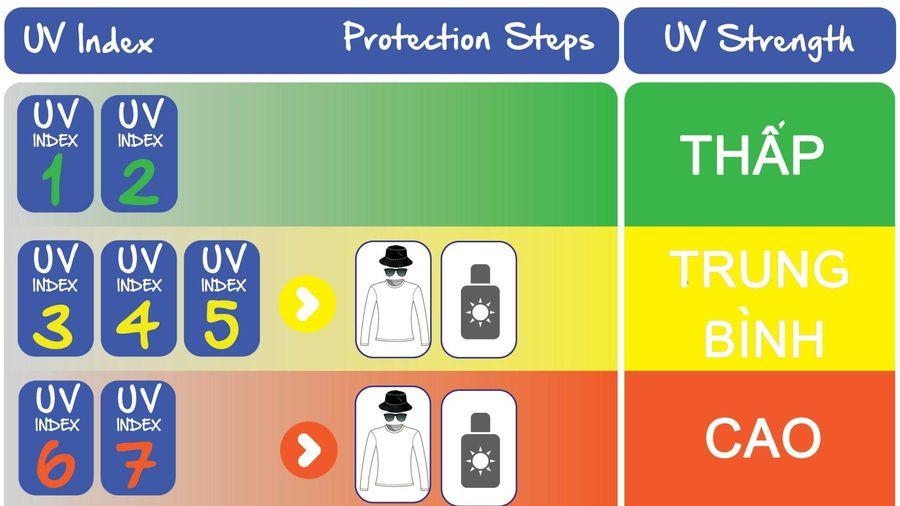Từ 4-6/12, chỉ số UV tại nhiều địa phương có nguy cơ gây hại cao