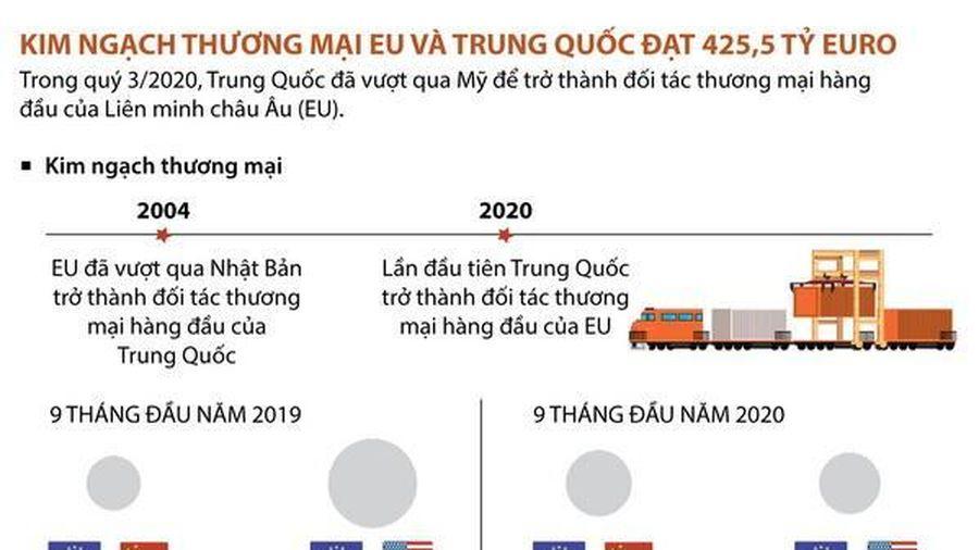 Kim ngạch thương mại giữa EU và Trung Quốc đạt 425,5 tỷ euro