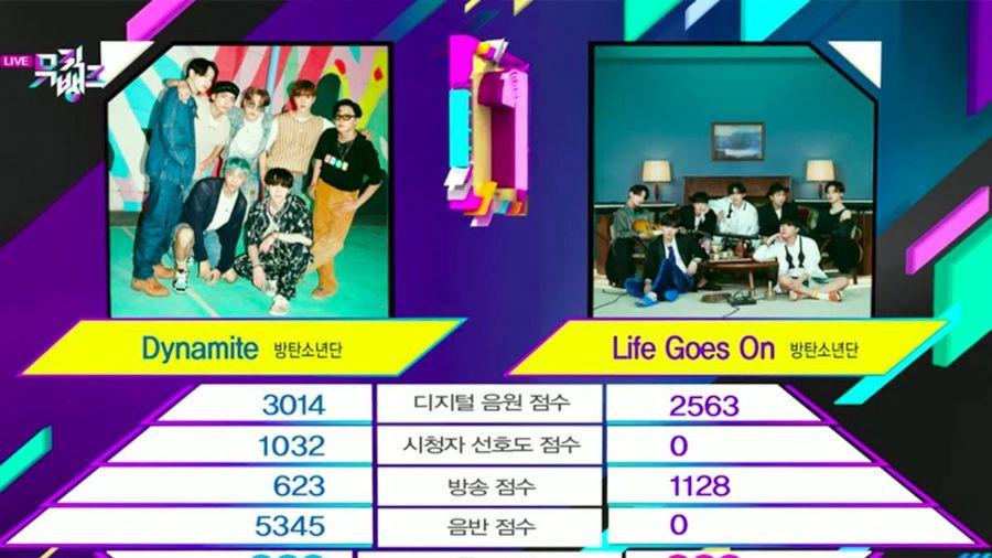 BTS đánh bại... chính mình, 'Dynamite' giật cúp với cách biệt gấp 3 lần 'Life Goes On'