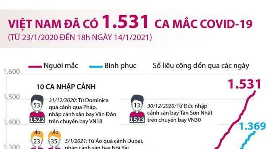 Việt Nam đã ghi nhận 1.531 ca mắc COVID-19