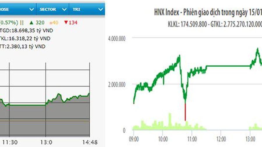 VN-Index tăng hơn sáu điểm