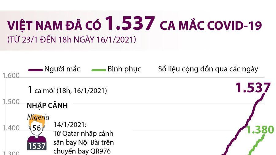Việt Nam đã ghi nhận 1.537 ca mắc COVID-19