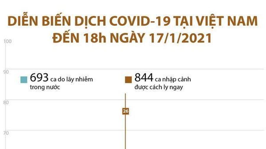 Diễn biến dịch COVID-19 tại Việt Nam đến 18h ngày 17/1