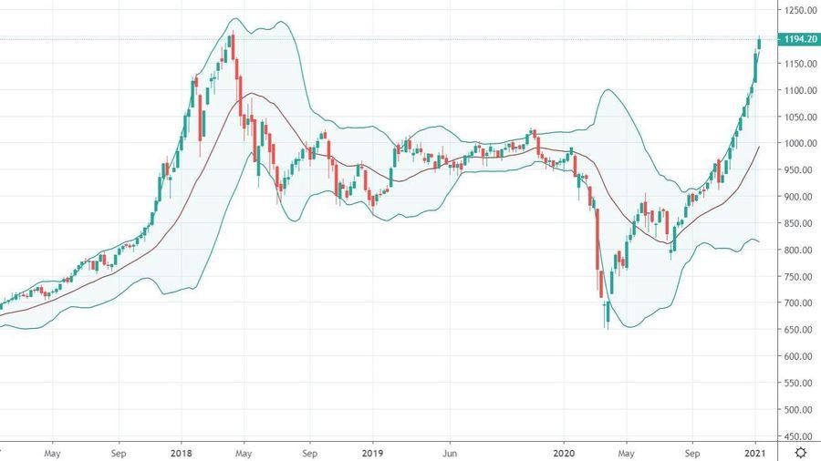 Xu thế dòng tiền: Tích lũy trước khi vượt đỉnh 1.200