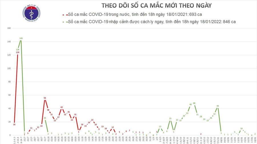 Thêm 2 ca nhập cảnh mắc COVID-19, 22 ca được chữa khỏi bệnh