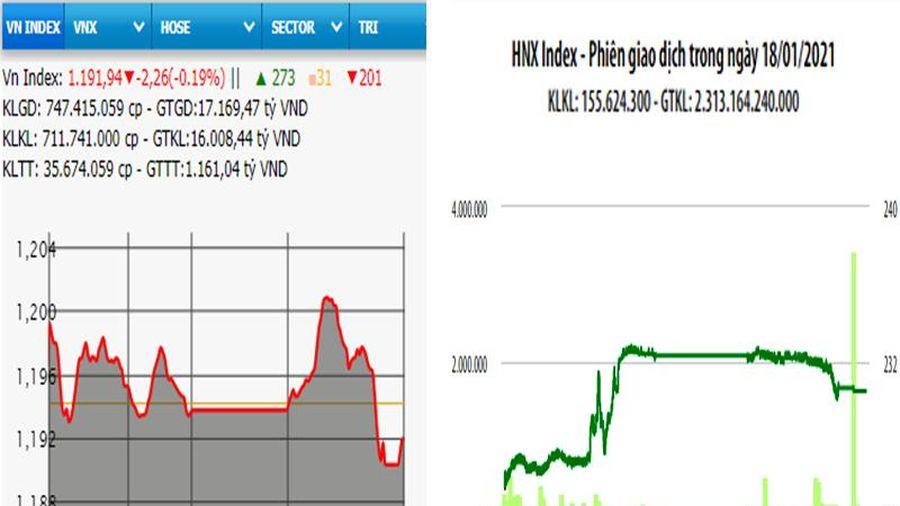 Bán mạnh, VN-Index giảm điểm phiên đầu tuần