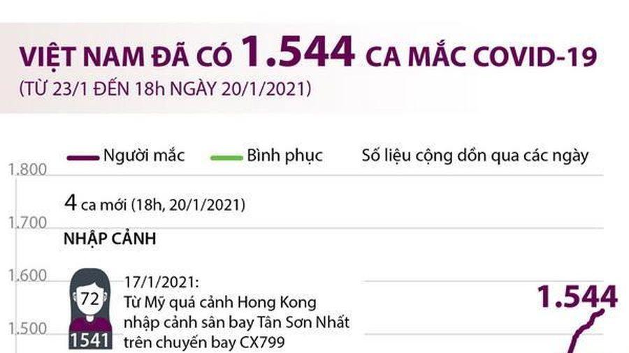 Việt Nam đã ghi nhận 1.544 ca mắc COVID-19
