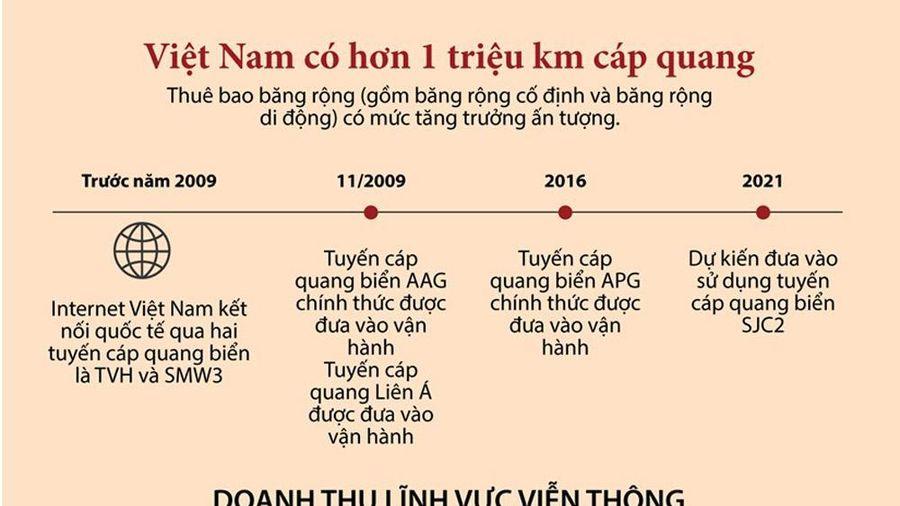 Infographics: Việt Nam hiện có hơn 1 triệu km cáp quang