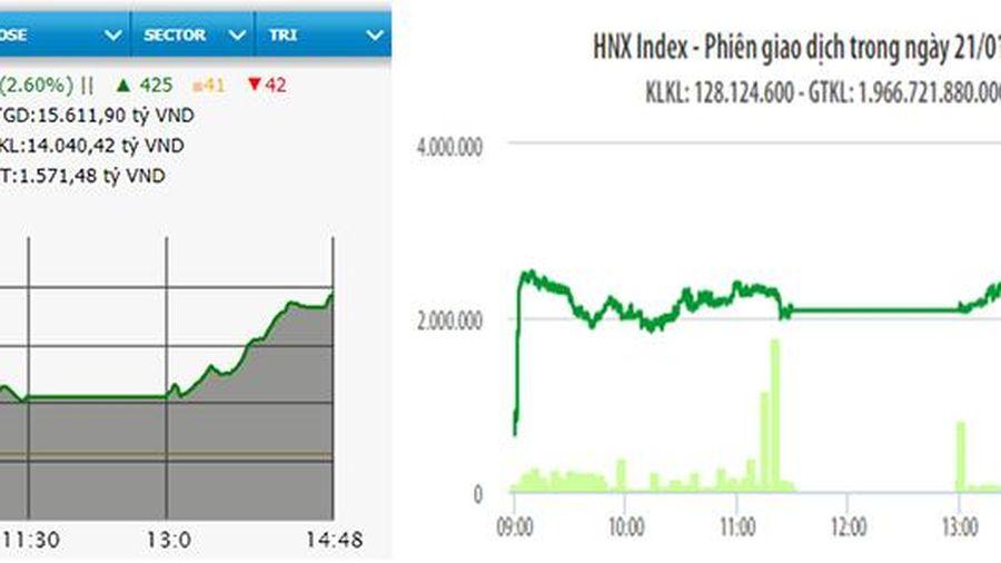 Cổ phiếu trụ cột bứt phá, VN-Index tăng hơn 29 điểm