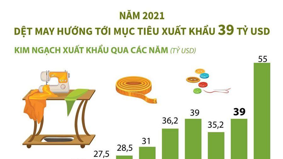 Infographics: Năm 2021, dệt may hướng tới mục tiêu xuất khẩu 39 tỷ USD