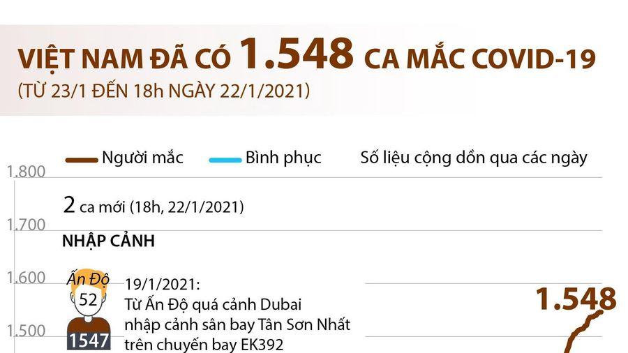 Việt Nam đã có 1.548 ca mắc dịch bệnh COVID-19